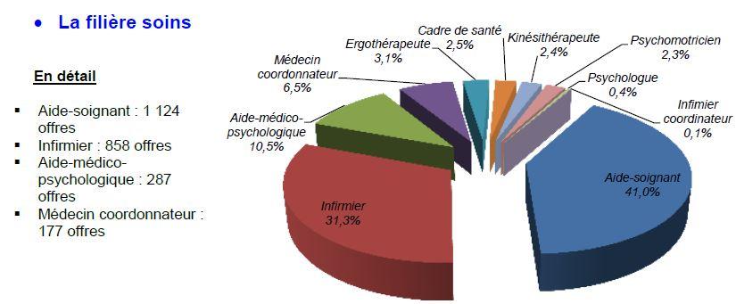 3260 offres d'emploi proposées au sein des EHPAD