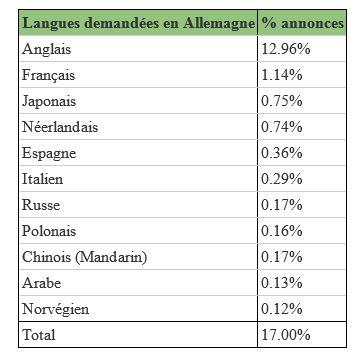 Quelles langues sont demandées dans les offres d'emploi en Allemagne?