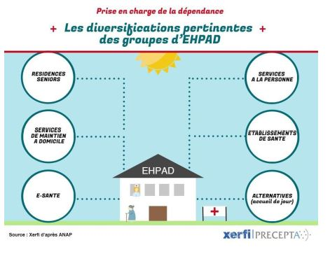 Le domicile des seniors et dépendance : une nouvelle opportunité de croissance pour les groupes d'EHPAD