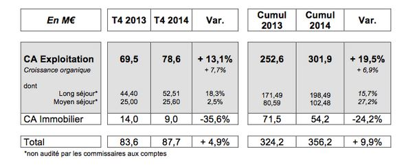 Le Noble Age annonce un chiffre d'affaires en progression de plus de 19% en 2014