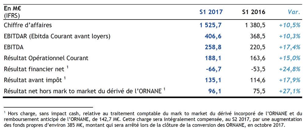 ORPEA : Croissance du chiffre d'affaire pour le premier semestre 2017 à + 10%