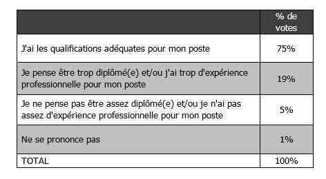 Les résultats du sondage : « Quel est votre niveau de qualification par rapport à votre métier ? »