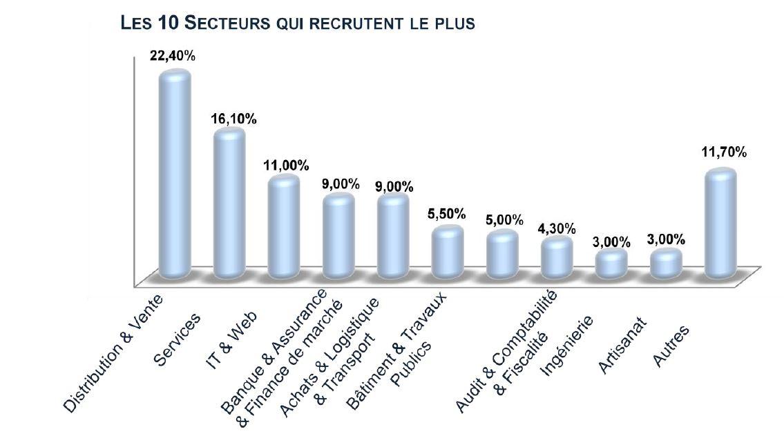 Les secteurs qui recrutent le plus