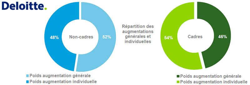 Résultats de l'enquête de l'Observatoire de la Rétribution Deloitte - 3