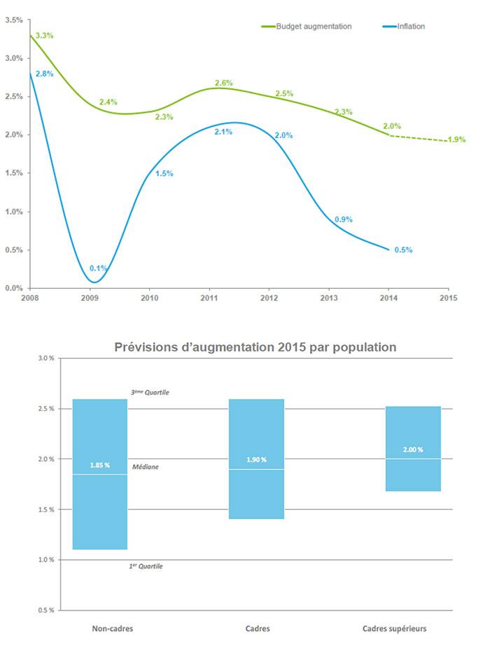 Résultats de l'enquête de l'Observatoire de la Rétribution Deloitte - 1
