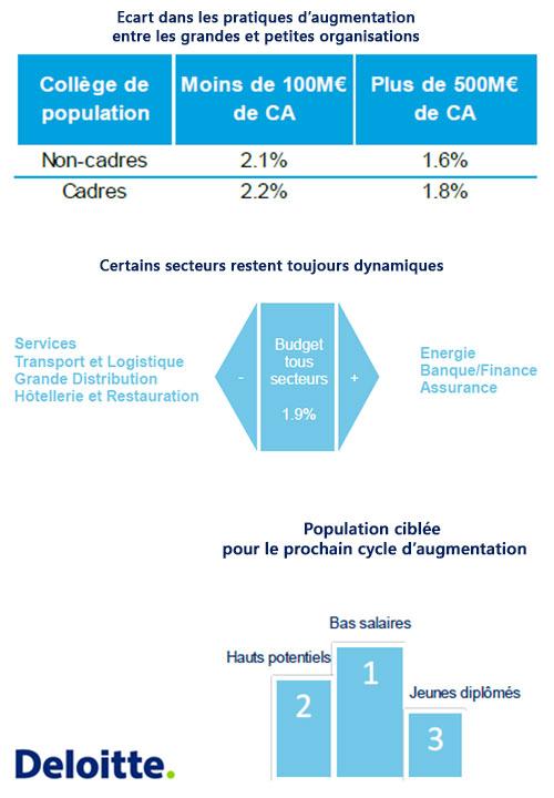 Résultats de l'enquête de l'Observatoire de la Rétribution Deloitte - 2