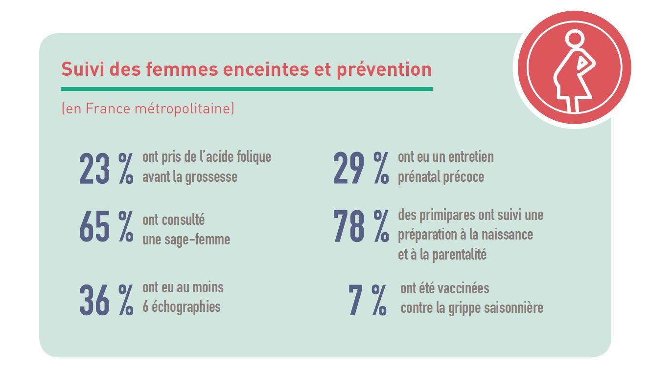 La santé des mères et des nouveau-nés