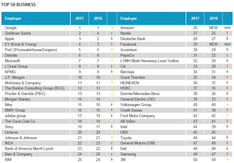 TOP 50 BUSINESS